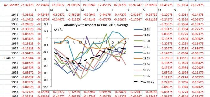 Anomaly 1948-56