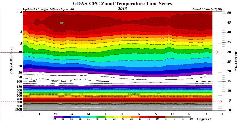 atmosphere over equator