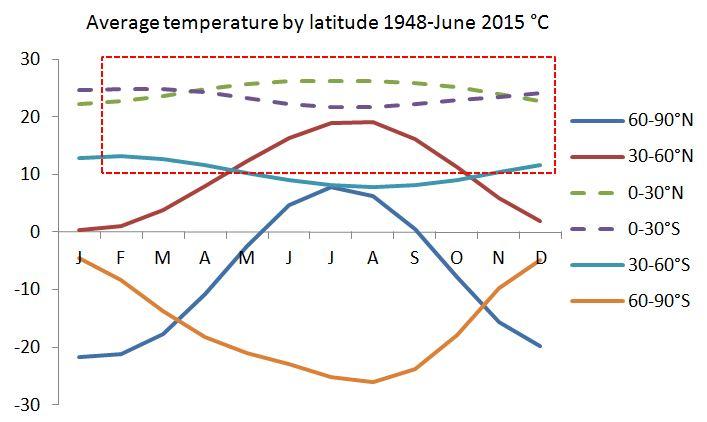 Average temperature by latitude