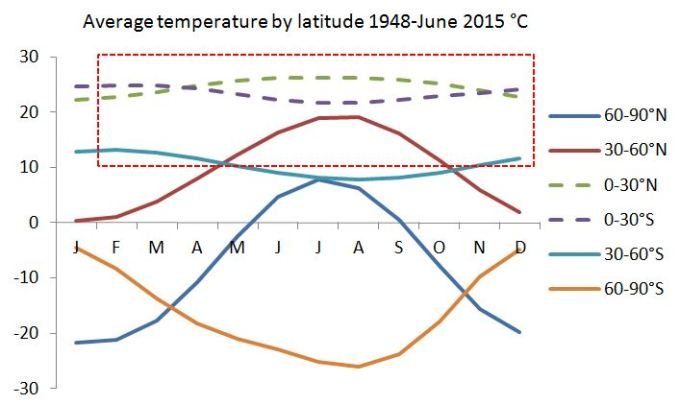 Average temperature by latitude