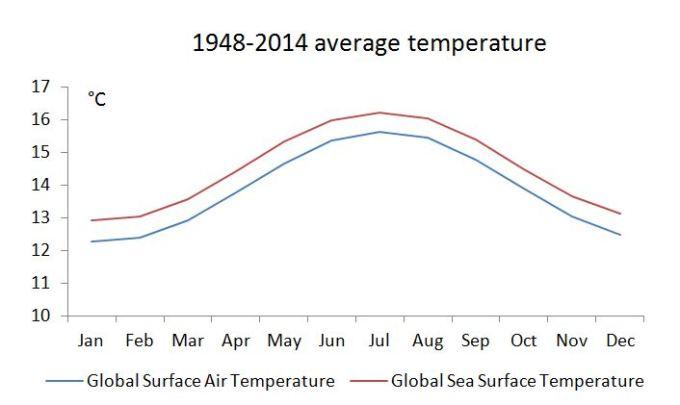 Global sea and air
