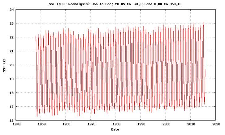 Graph SST