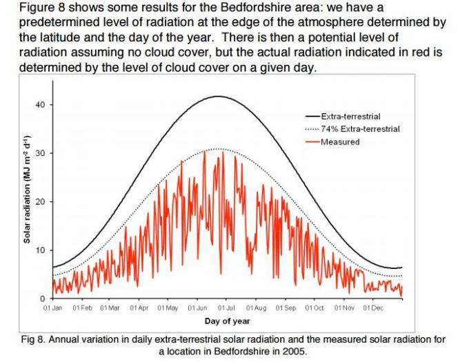 Radiation as a function of time of year and cloud cover in Bedordshire