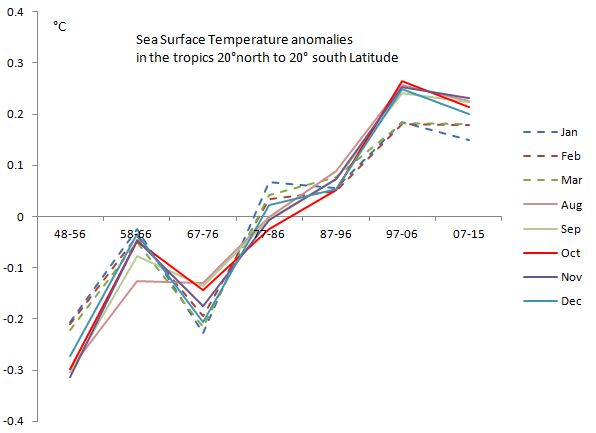 SST tropics other months