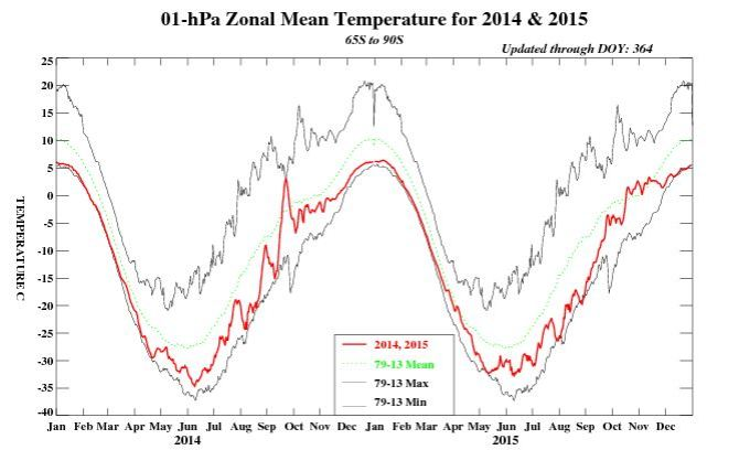 1hPa T variability