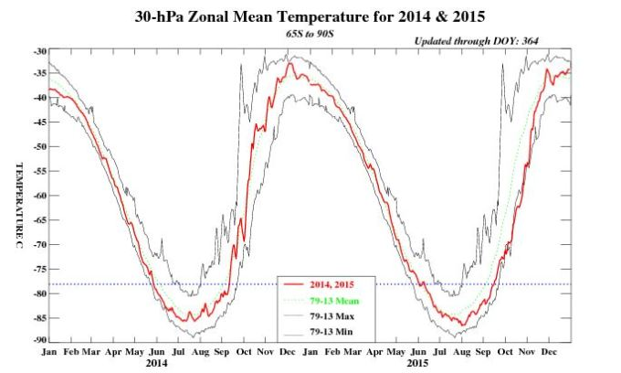 30hPa T variability
