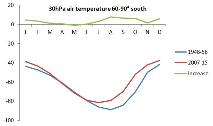 30hPa temperature