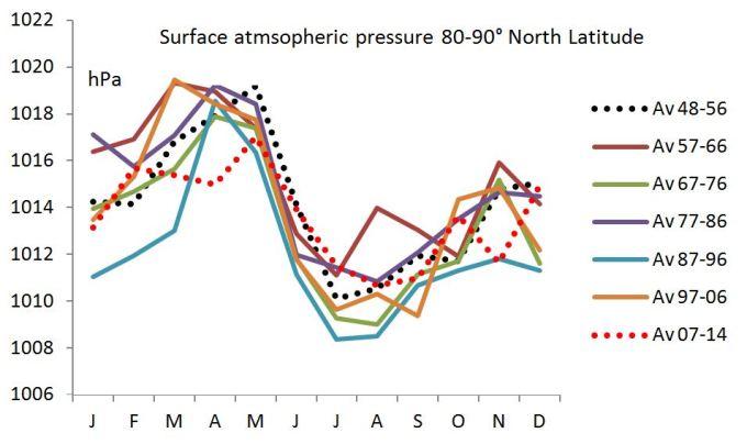 Arctic pressure