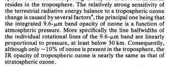 IR absorbtion capacity of tropospheric ozone