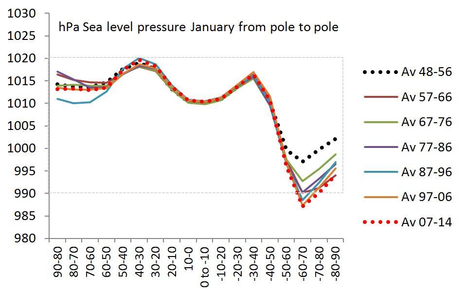 January pressure