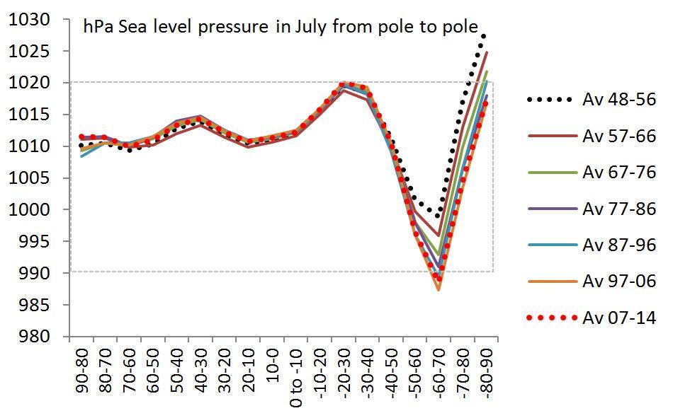 July pressure