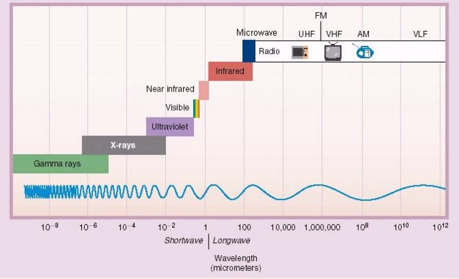 wave length spectrum