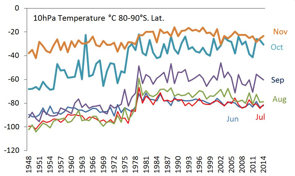 cHANGE IN TEMP AT 10HpA BY MONTH