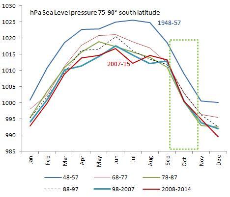 Surface pressure Antarctica