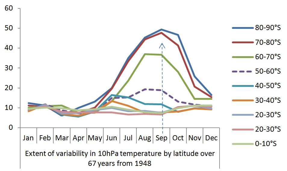 Variability in 10hPa temp by latitude