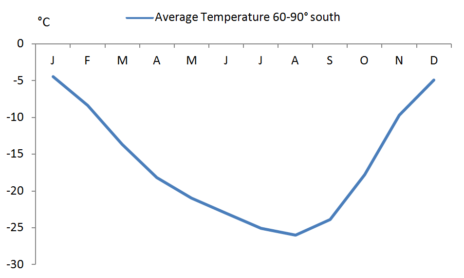 60-90S