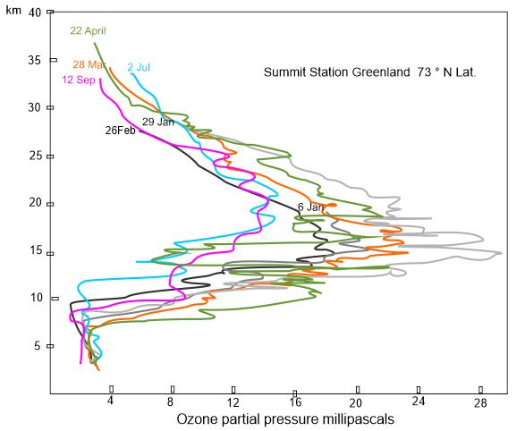 Summit Stn Ozone profiles