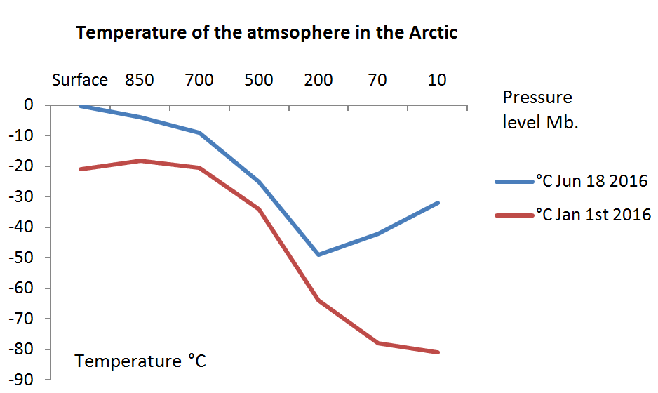 Temperature of the atmosphere in the Arctic