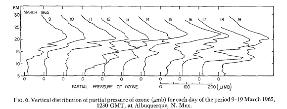 thin laminae stratospheric intrusions