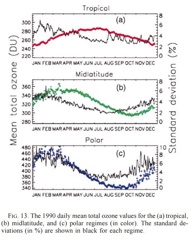 Average and STd Devn of TC ozone