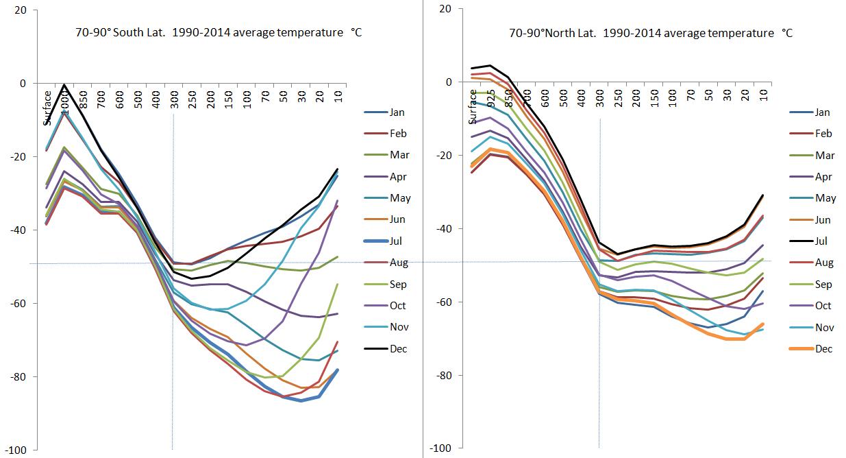 Polar column temperatures