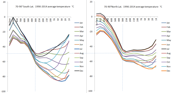 Polar column temperatures