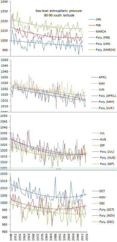 SLP 80-90S by month