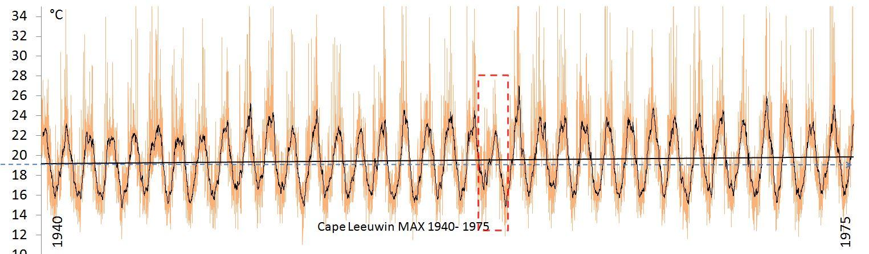 Max 1940-1975