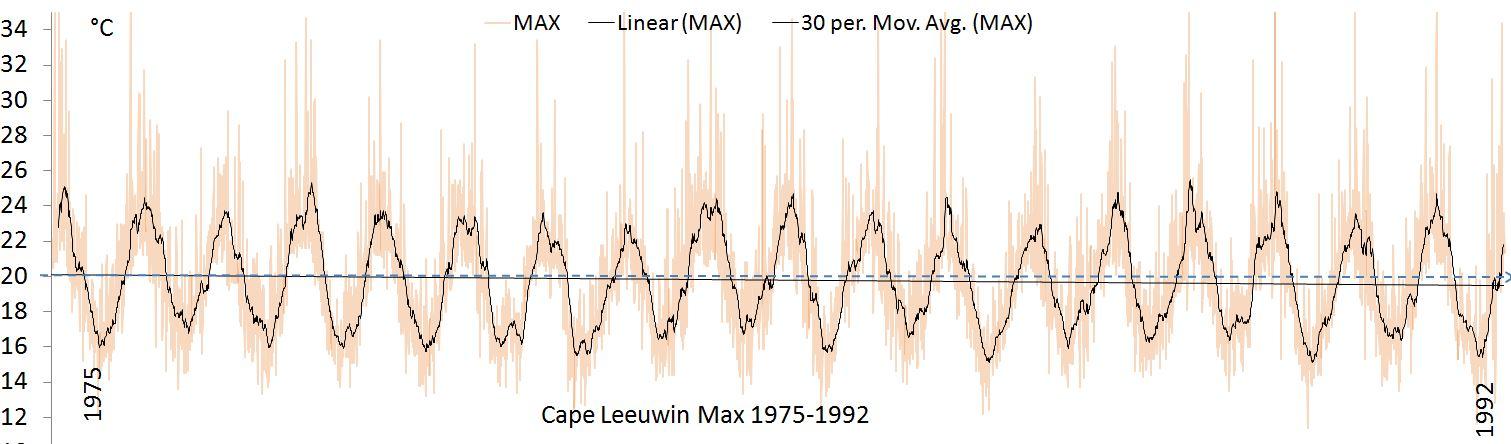 Max 1975-92