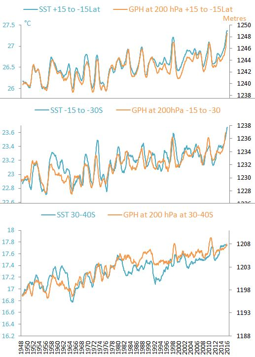 SST and GPH low