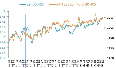 SST and GPH