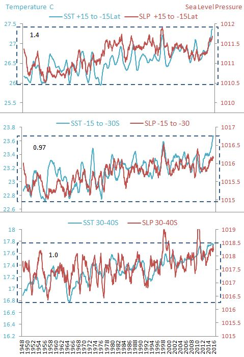 SST and Surface pressure 1