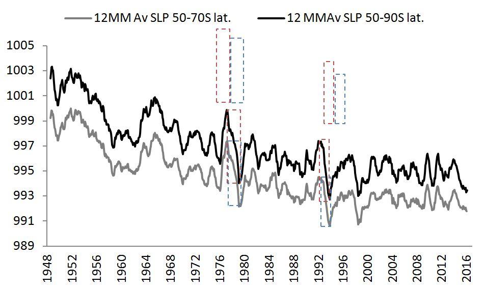 sh-high-lat-surface-pressure