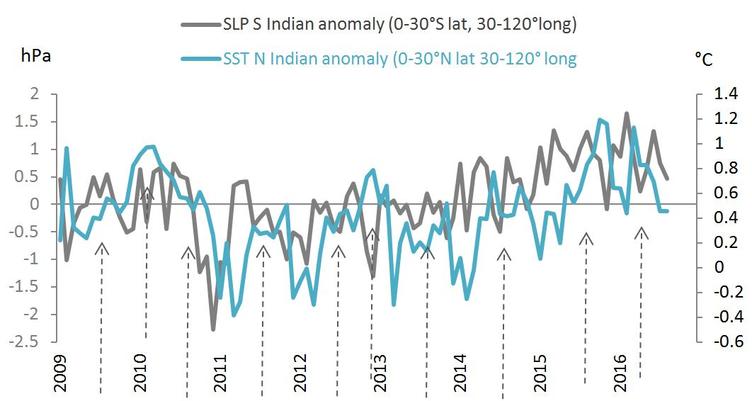slp-and-sst-monthly-indian